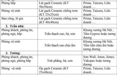 Nội thất bàn giao căn hộ NOXH Him Lam Thượng Thanh